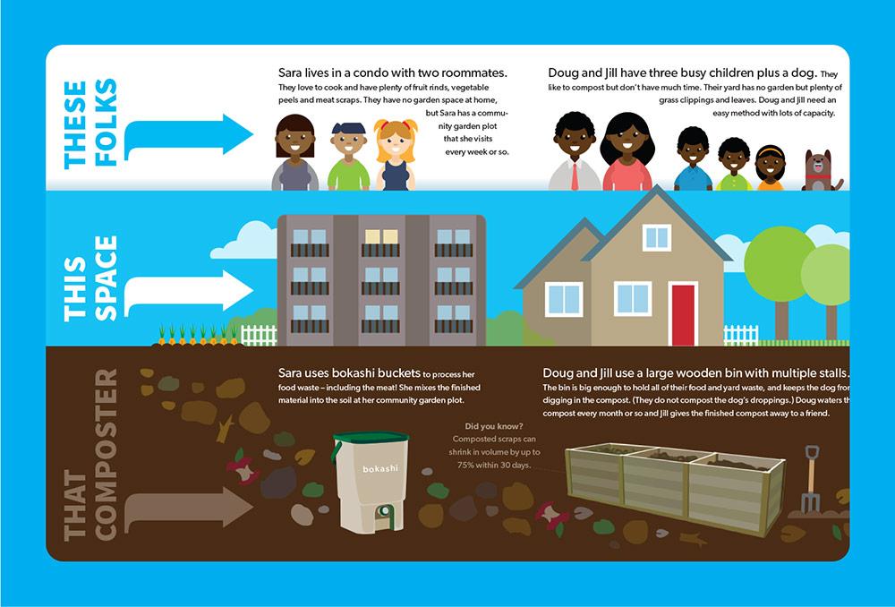 SWRC Compost Infographic